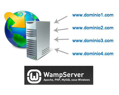 host virtual wampserver